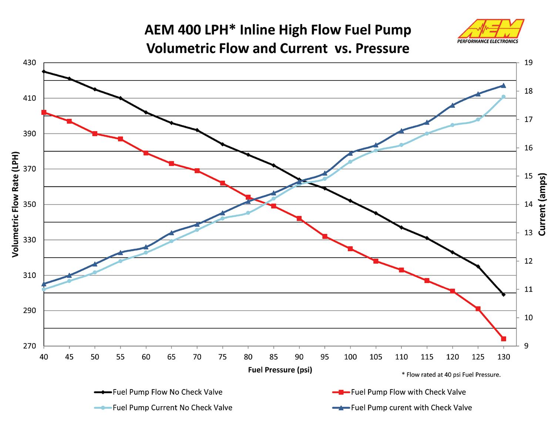 50-1000 AEM Current vs Pressure