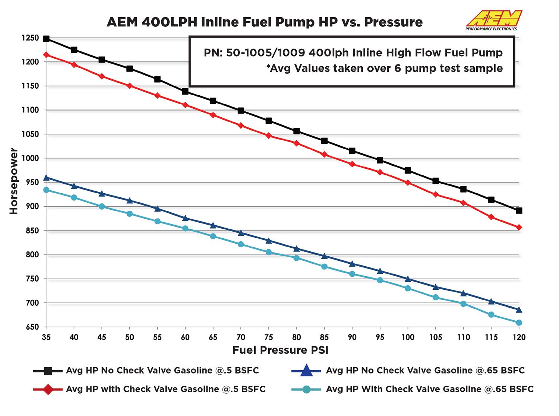 50-1009 AEM HP vs Pressure