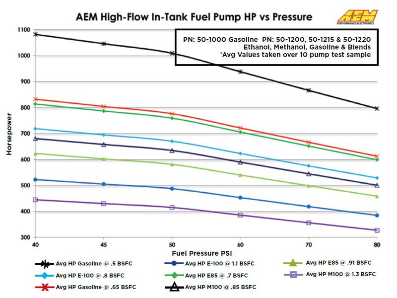 50-1000 AEM HP vs Pressure